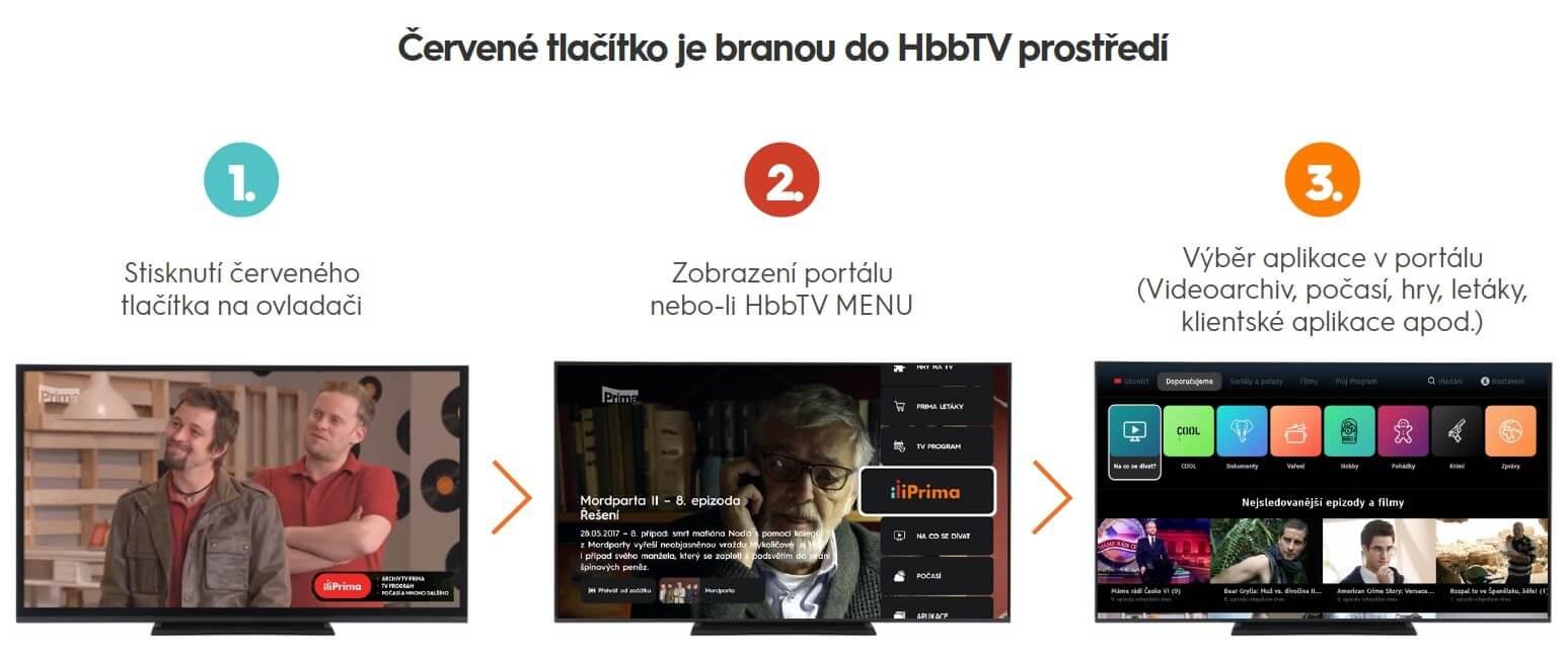 Červené tlačítko je branou do HbbTV prostředí